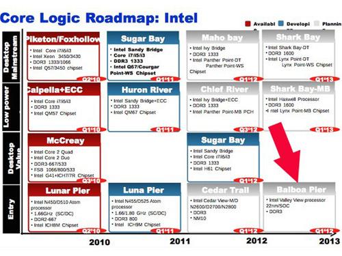 Intel quad core SoC ValleyView